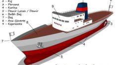 Denizcilik  ( Gemi )  Terimleri ( Sözlüğü )