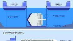 Batmış Gemi Denizden Nasıl Çıkarılır – How to Get a Sinked Ship Out of the Sea